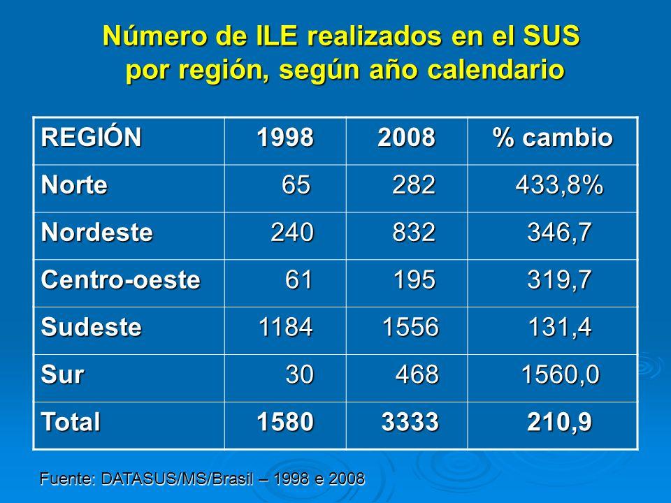 Número de ILE realizados en el SUS por región, según año calendario REGIÓN19982008 % cambio Norte 65 65 282 282 433,8% 433,8% Nordeste 240 240 832 832