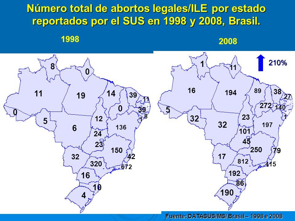 0 8 11 136 39 23 42 14 6 150 19 0 16 39 0 672 11 4 5 8 10 320 1 0 Número total de abortos legales/ILE por estado reportados por el SUS en 1998 y 2008,