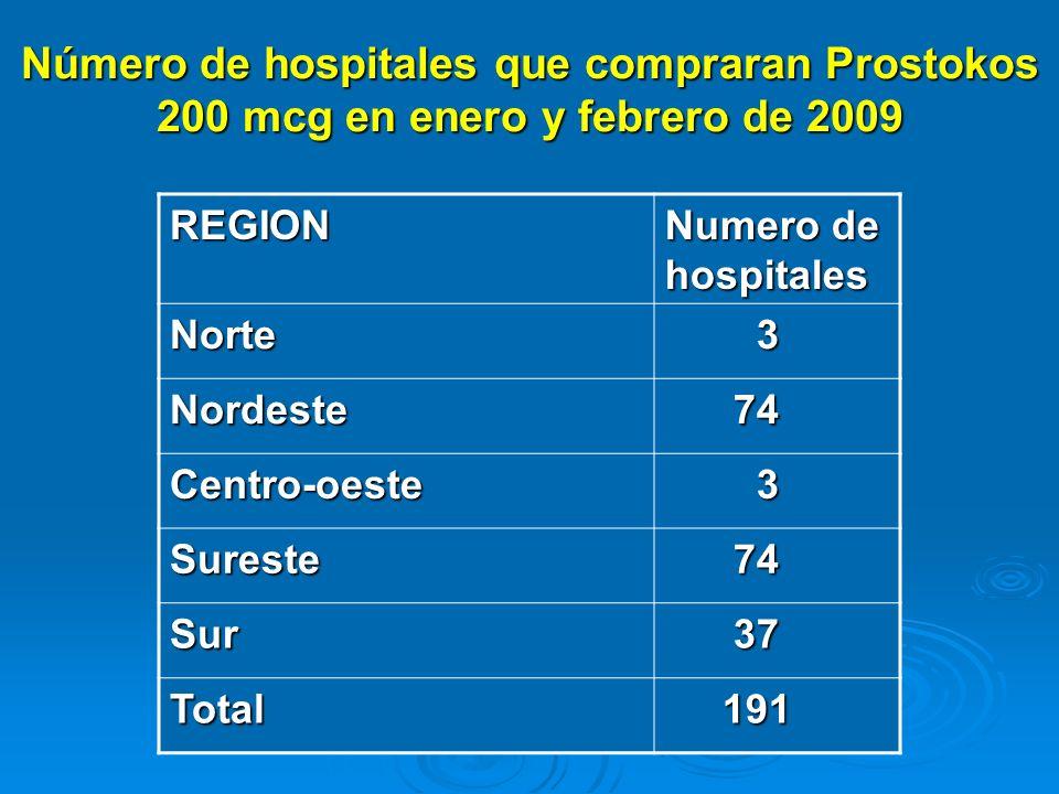 Número de hospitales que compraran Prostokos 200 mcg en enero y febrero de 2009 REGION Numero de hospitales Norte 3 Nordeste 74 74 Centro-oeste 3 Sure