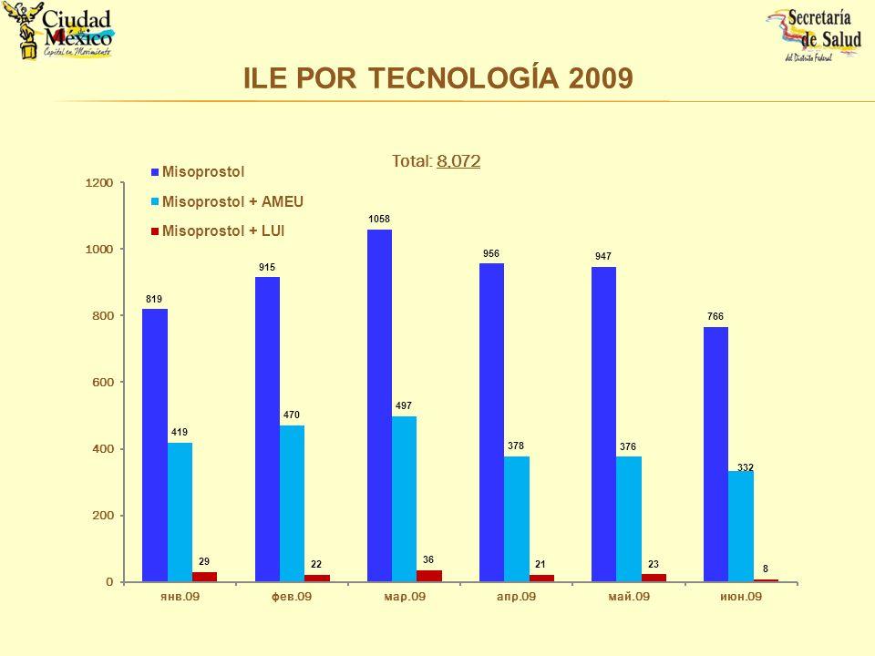 ILE POR TECNOLOGÍA 2009
