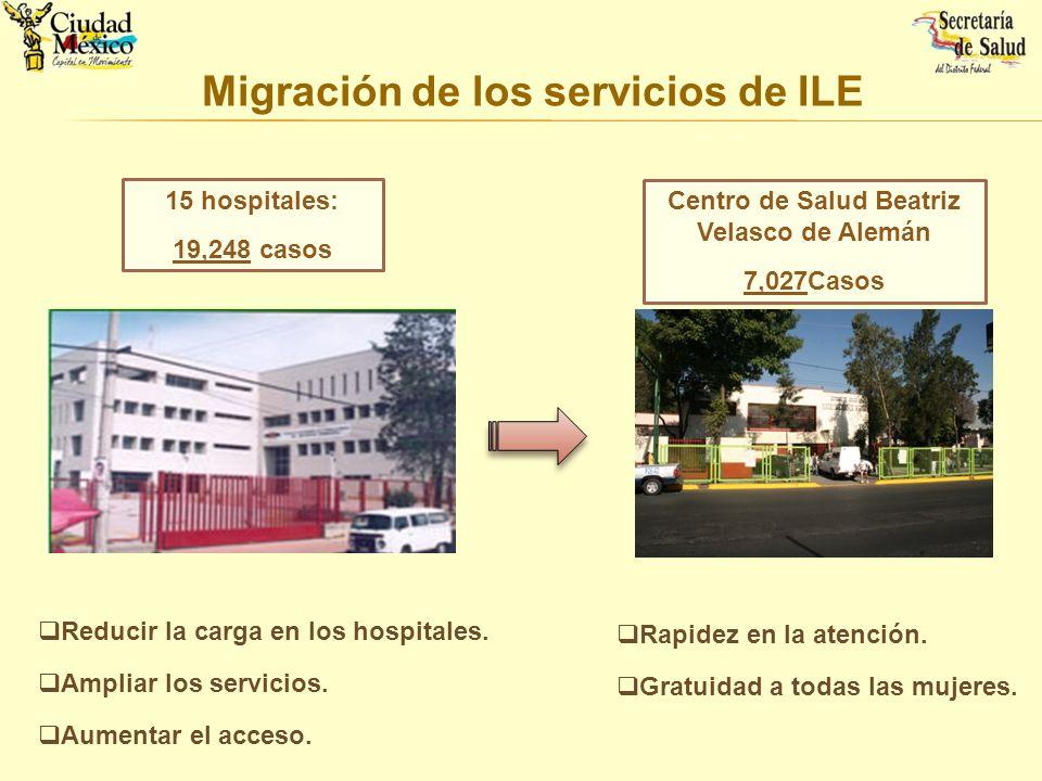Migración de los servicios de ILE 15 hospitales: 19,248 casos Centro de Salud Beatriz Velasco de Alemán 7,027Casos Reducir la carga en los hospitales.