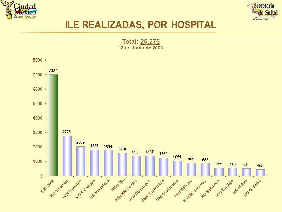 ILE REALIZADAS, POR HOSPITAL Total: 26,275 18 de Junio de 2009