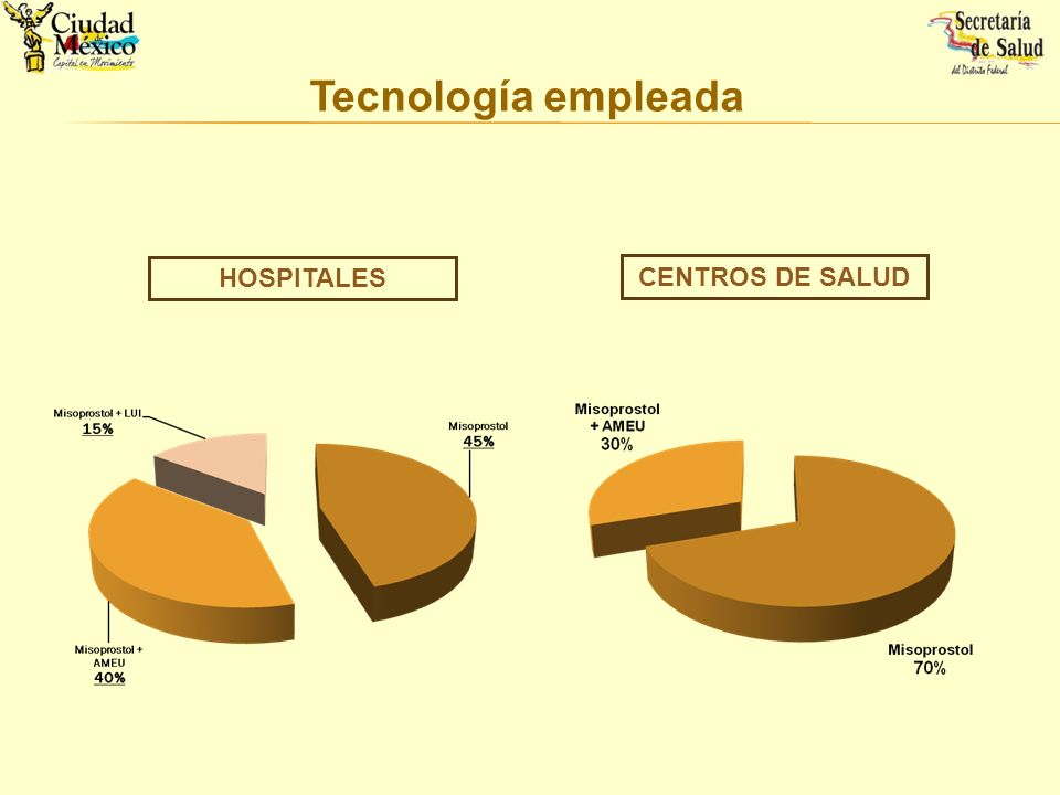 Estudio realizado de forma conjunta con Gynuity Health Projects.