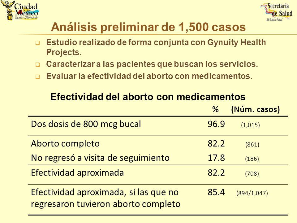 Estudio realizado de forma conjunta con Gynuity Health Projects. Caracterizar a las pacientes que buscan los servicios. Evaluar la efectividad del abo