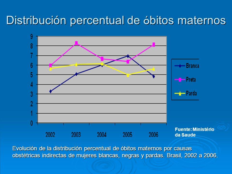 Distribución percentual de ó bitos maternos Evolución de la distribución percentual de óbitos maternos por causas obstétricas indirectas de mujeres blancas, negras y pardas.