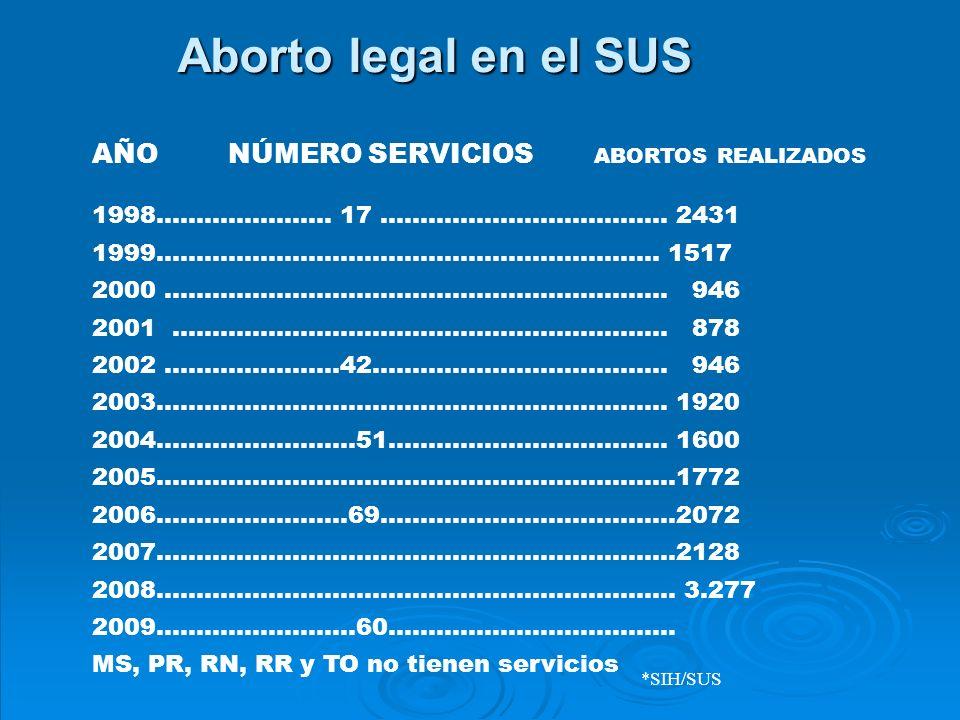 AÑO NÚMERO SERVICIOS ABORTOS REALIZADOS 1998......................