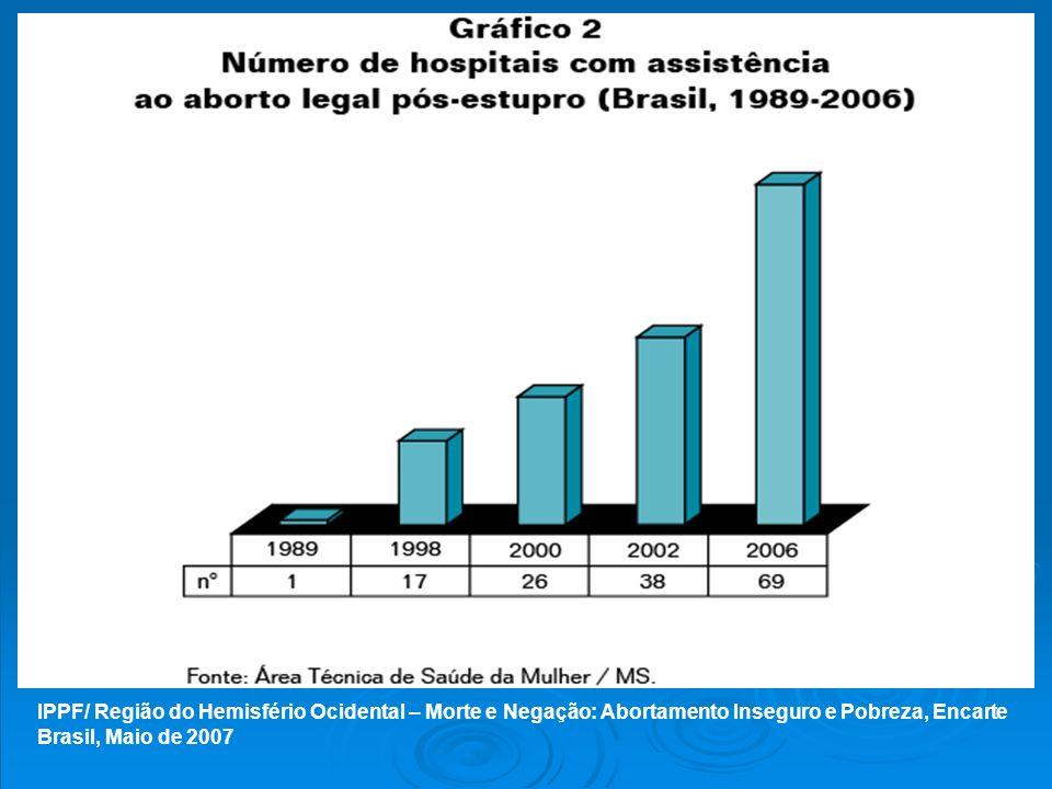 Hospitales y pronto socorros que declararon y realizaron aborto legal (2006) Fuente: Cemicamp/FEBRASGO