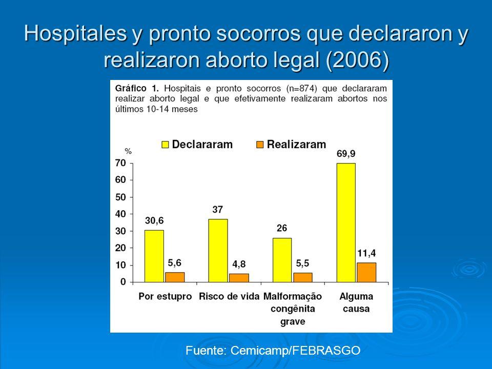 8 de marzo, 2009 Manifestaciones y movilizaciones Lanzamiento del Frente Paulista por la Legalización del Aborto y la Despenalización de las Mujeres - Mayo de 2009 Frente Nacional por la Legalización del Aborto y la Despenalización de las Mujeres - 2008