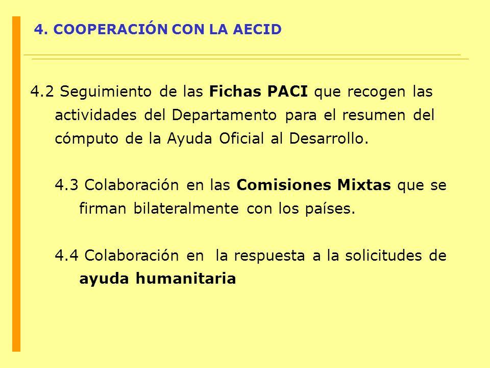 4. COOPERACIÓN CON LA AECID 4.2 Seguimiento de las Fichas PACI que recogen las actividades del Departamento para el resumen del cómputo de la Ayuda Of
