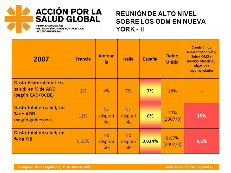 Congreso de los Diputados, 21 de abril de 2009 www.accionporlasaludglobal.eu REUNIÓN DE ALTO NIVEL SOBRE LOS ODM EN NUEVA YORK - II 2007 Francia Aleman ia ItaliaEspaña Reino Unido Comisión de Macroeconomía y Salud OMS y BANCO MUNDIAL: objetivos recomendados Gasto bilateral total en salud; en % de AOD (según CAD/OCDE) 2%4%7% 14%- Gasto total en salud; en % de AOD (según gobiernos) 12% No disponi ble 6% 19% (2007/8) 15% Gasto total en salud; en % de PIB 0,05% No disponi ble 0,014% 0,07% (2007/8) 0,1%