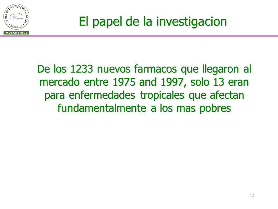 12 El papel de la investigacion De los 1233 nuevos farmacos que llegaron al mercado entre 1975 and 1997, solo 13 eran para enfermedades tropicales que