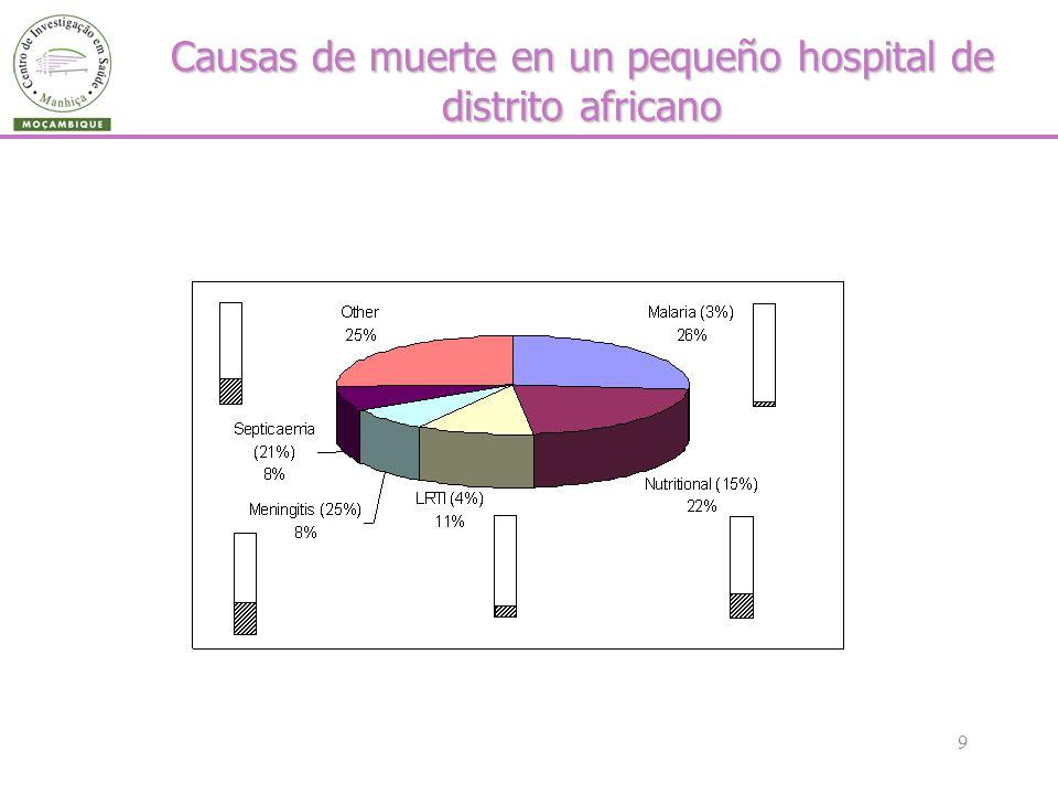 9 Causas de muerte en un pequeño hospital de distrito africano