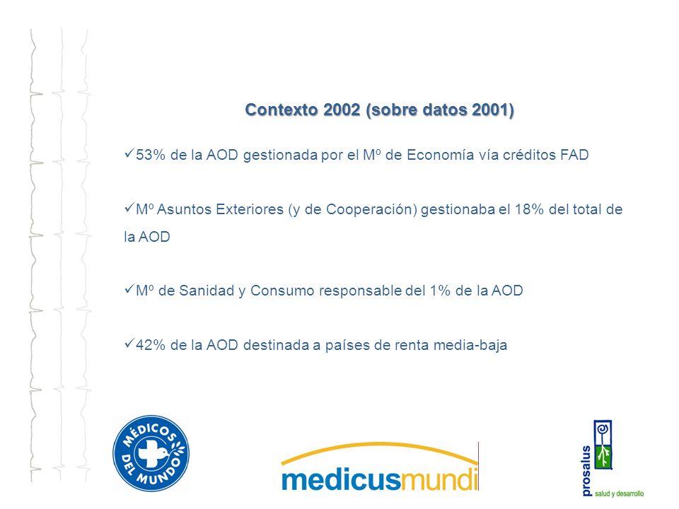 Contexto 2002 (sobre datos 2001) 53% de la AOD gestionada por el Mº de Economía vía créditos FAD Mº Asuntos Exteriores (y de Cooperación) gestionaba el 18% del total de la AOD Mº de Sanidad y Consumo responsable del 1% de la AOD 42% de la AOD destinada a países de renta media-baja