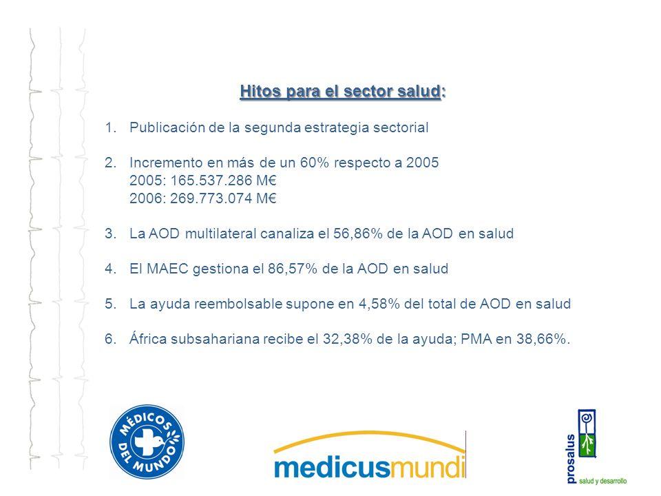 Hitos para el sector salud: 1.Publicación de la segunda estrategia sectorial 2.Incremento en más de un 60% respecto a 2005 2005: 165.537.286 M 2006: 269.773.074 M 3.La AOD multilateral canaliza el 56,86% de la AOD en salud 4.El MAEC gestiona el 86,57% de la AOD en salud 5.La ayuda reembolsable supone en 4,58% del total de AOD en salud 6.África subsahariana recibe el 32,38% de la ayuda; PMA en 38,66%.