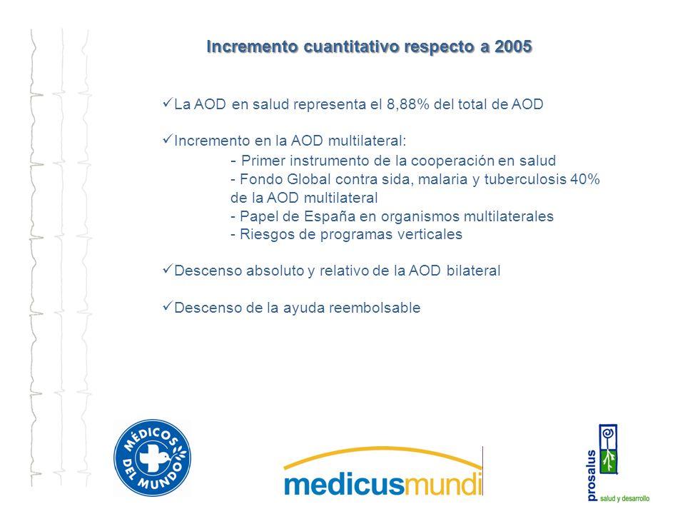 Incremento cuantitativo respecto a 2005 Incremento cuantitativo respecto a 2005 La AOD en salud representa el 8,88% del total de AOD Incremento en la AOD multilateral: - Primer instrumento de la cooperación en salud - Fondo Global contra sida, malaria y tuberculosis 40% de la AOD multilateral - Papel de España en organismos multilaterales - Riesgos de programas verticales Descenso absoluto y relativo de la AOD bilateral Descenso de la ayuda reembolsable