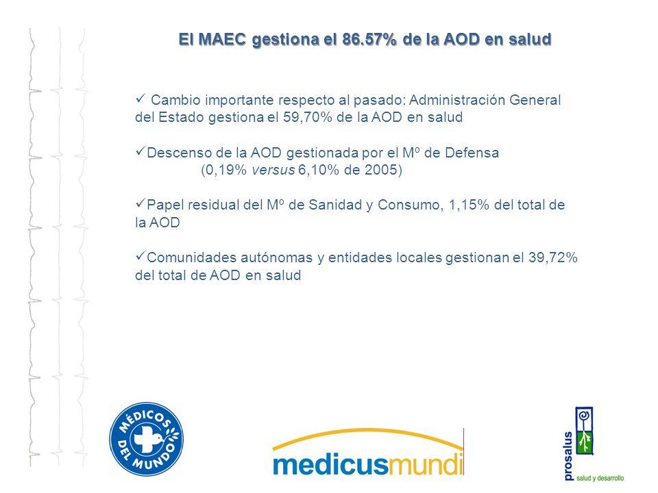 El MAEC gestiona el 86.57% de la AOD en salud Cambio importante respecto al pasado: Administración General del Estado gestiona el 59,70% de la AOD en salud Descenso de la AOD gestionada por el Mº de Defensa (0,19% versus 6,10% de 2005) Papel residual del Mº de Sanidad y Consumo, 1,15% del total de la AOD Comunidades autónomas y entidades locales gestionan el 39,72% del total de AOD en salud