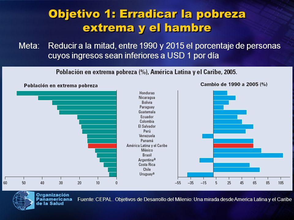 Organización Panamericana de la Salud Objetivo 1: Erradicar la pobreza extrema y el hambre Meta: Reducir a la mitad, entre 1990 y 2015 el porcentaje de personas que padezcan hambre Fuente: CEPAL.
