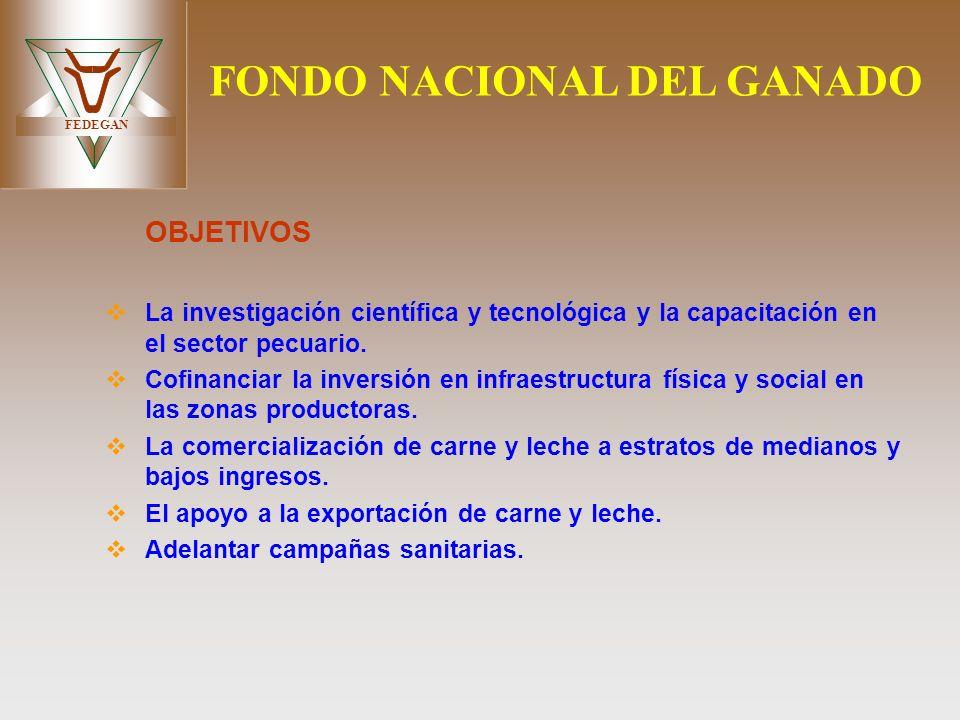 FEDEGAN FONDO NACIONAL DEL GANADO OBJETIVOS La investigación científica y tecnológica y la capacitación en el sector pecuario. Cofinanciar la inversió