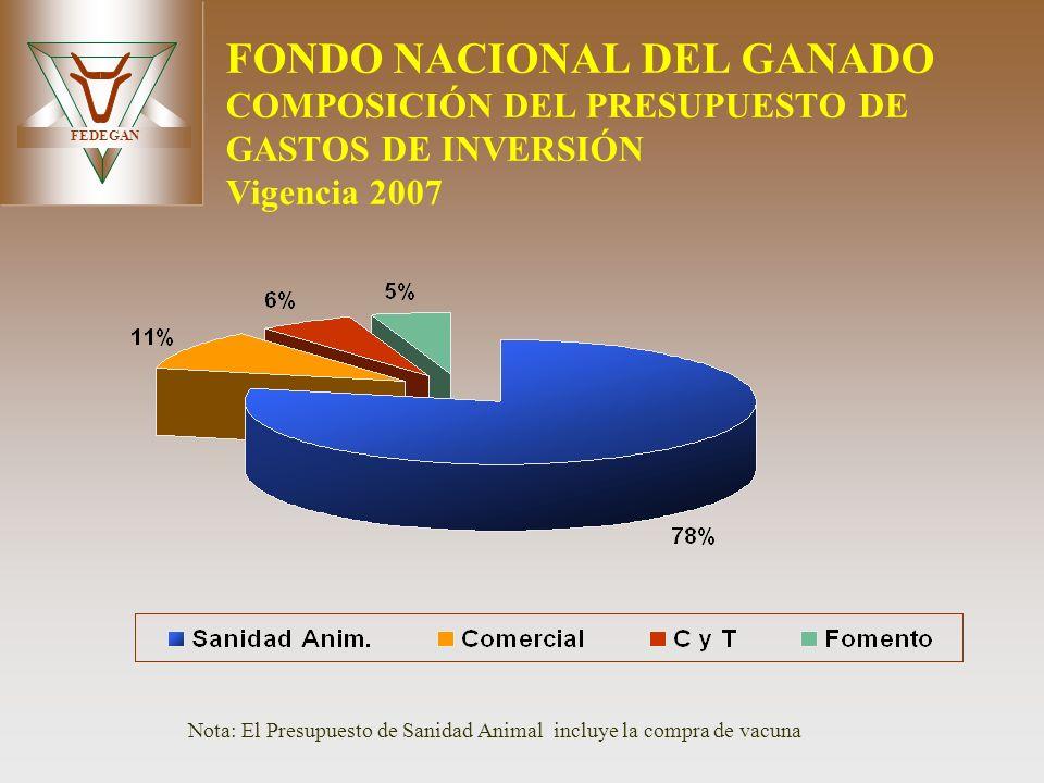 FEDEGAN FONDO NACIONAL DEL GANADO COMPOSICIÓN DEL PRESUPUESTO DE GASTOS DE INVERSIÓN Vigencia 2007 Nota: El Presupuesto de Sanidad Animal incluye la c