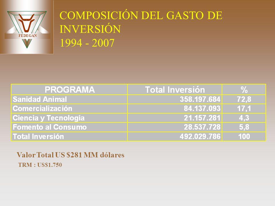 FEDEGAN COMPOSICIÓN DEL GASTO DE INVERSIÓN 1994 - 2007 TRM : US$1.750 Valor Total US $281 MM dólares