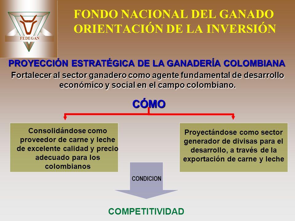 FEDEGAN FONDO NACIONAL DEL GANADO ORIENTACIÓN DE LA INVERSIÓN Fortalecer al sector ganadero como agente fundamental de desarrollo económico y social e