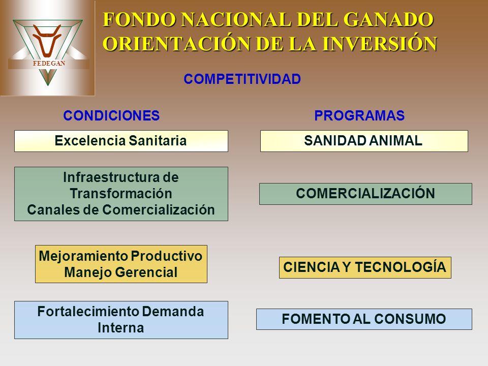 FEDEGAN FONDO NACIONAL DEL GANADO ORIENTACIÓN DE LA INVERSIÓN COMPETITIVIDAD CONDICIONESPROGRAMAS COMERCIALIZACIÓN Infraestructura de Transformación C