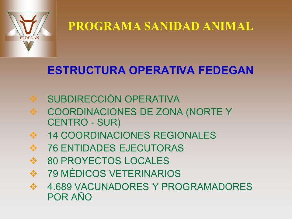 FEDEGAN PROGRAMA SANIDAD ANIMAL ESTRUCTURA OPERATIVA FEDEGAN SUBDIRECCIÓN OPERATIVA COORDINACIONES DE ZONA (NORTE Y CENTRO - SUR) 14 COORDINACIONES RE
