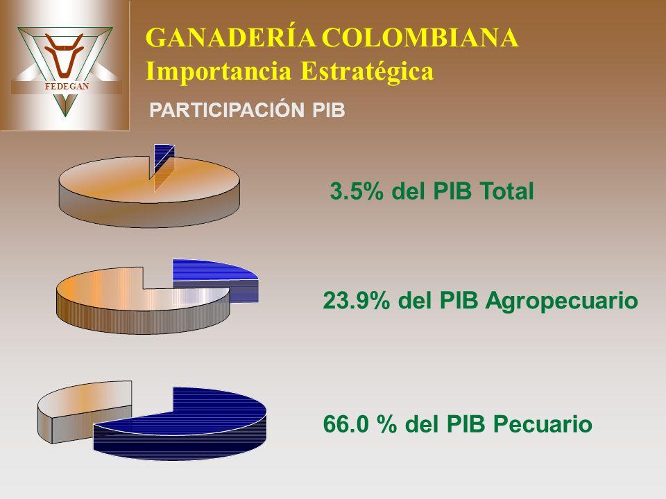 FEDEGAN GANADERÍA COLOMBIANA Importancia Estratégica 3.5% del PIB Total 23.9% del PIB Agropecuario 66.0 % del PIB Pecuario PARTICIPACIÓN PIB