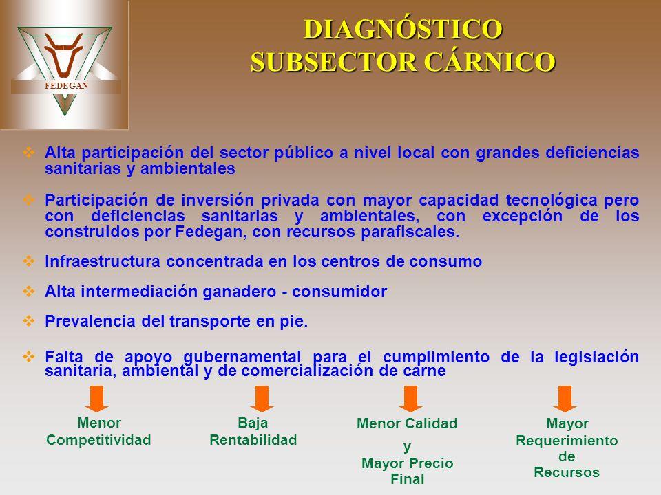 FEDEGAN DIAGNÓSTICO SUBSECTOR CÁRNICO Alta participación del sector público a nivel local con grandes deficiencias sanitarias y ambientales Participac