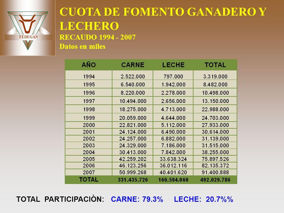 FEDEGAN CUOTA DE FOMENTO GANADERO Y LECHERO RECAUDO 1994 - 2007 Datos en miles TOTAL PARTICIPACIÒN: CARNE: 79.3% LECHE: 20.7%