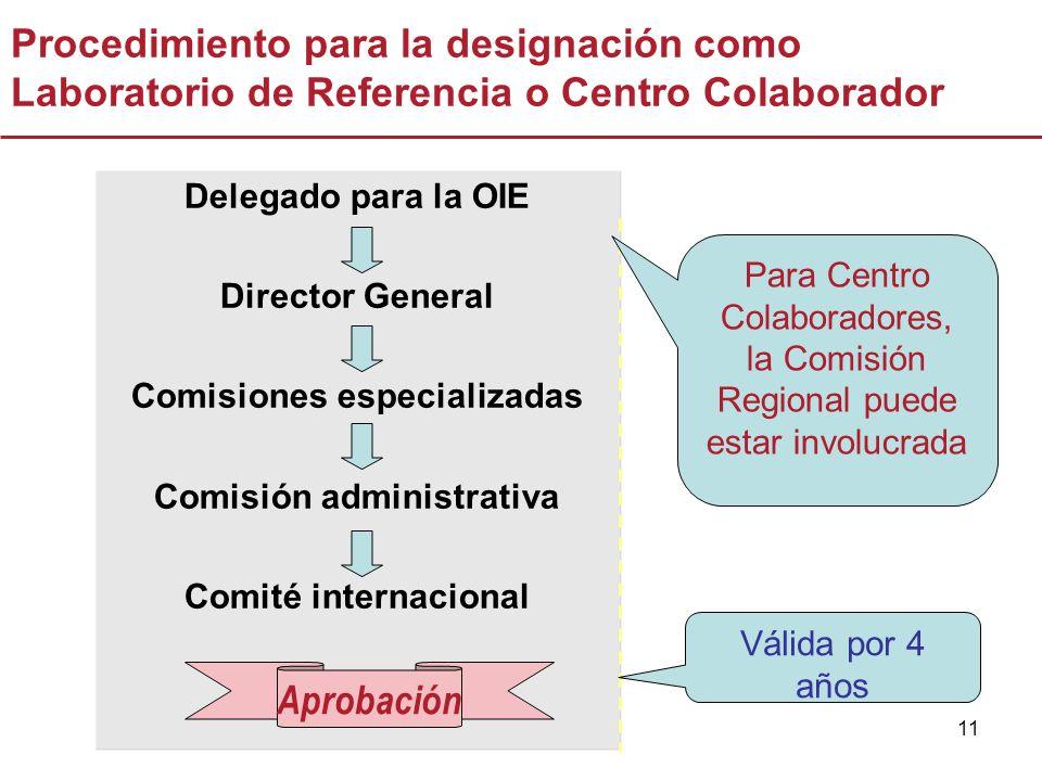 11 Delegado para la OIE Director General Comisiones especializadas Comisión administrativa Comité internacional Procedimiento para la designación como