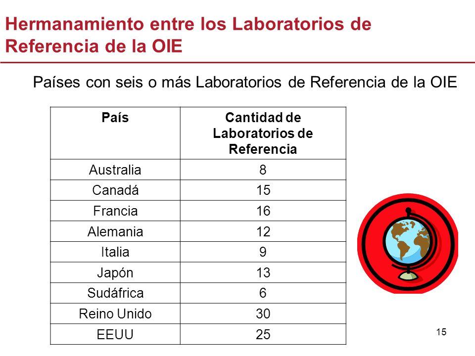15 Países con seis o más Laboratorios de Referencia de la OIE PaísCantidad de Laboratorios de Referencia Australia8 Canadá15 Francia16 Alemania12 Ital