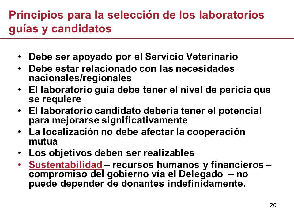 20 Principios para la selección de los laboratorios guías y candidatos Debe ser apoyado por el Servicio Veterinario Debe estar relacionado con las nec