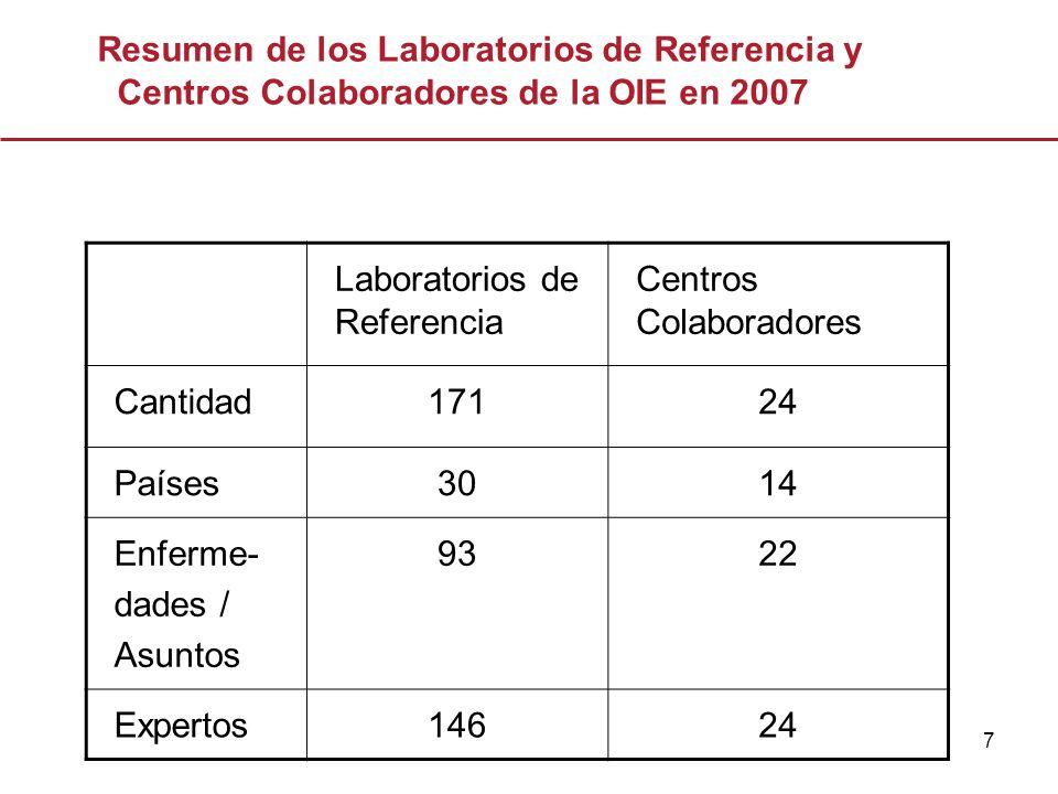 7 Laboratorios de Referencia Centros Colaboradores Cantidad17124 Países3014 Enferme- dades / Asuntos 9322 Expertos14624 Resumen de los Laboratorios de