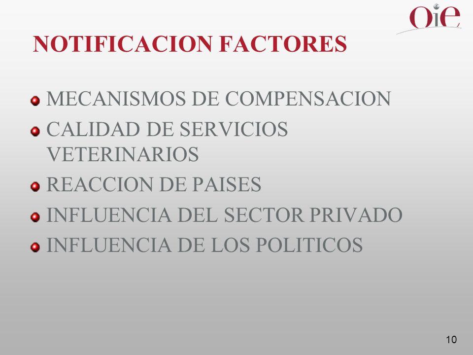 10 NOTIFICACION FACTORES MECANISMOS DE COMPENSACION CALIDAD DE SERVICIOS VETERINARIOS REACCION DE PAISES INFLUENCIA DEL SECTOR PRIVADO INFLUENCIA DE LOS POLITICOS