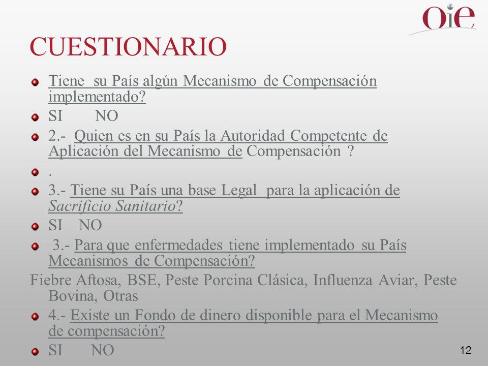 12 CUESTIONARIO Tiene su País algún Mecanismo de Compensación implementado.