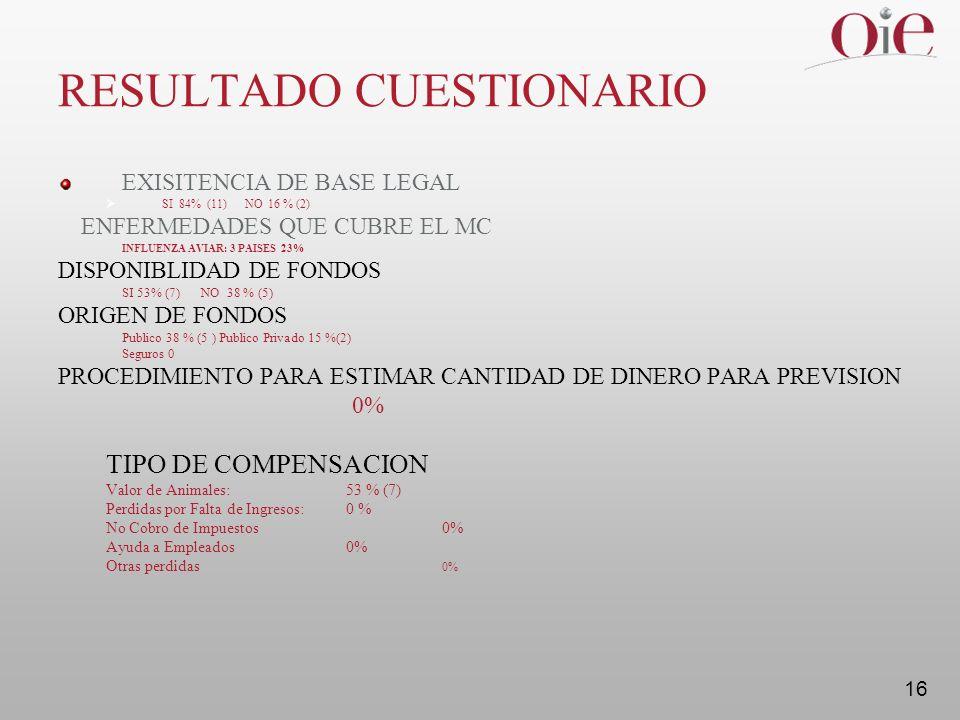 16 RESULTADO CUESTIONARIO EXISITENCIA DE BASE LEGAL SI 84% (11) NO 16 % (2) ENFERMEDADES QUE CUBRE EL MC INFLUENZA AVIAR: 3 PAISES 23% DISPONIBLIDAD DE FONDOS SI 53% (7) NO 38 % (5) ORIGEN DE FONDOS Publico 38 % (5 ) Publico Privado 15 %(2) Seguros 0 PROCEDIMIENTO PARA ESTIMAR CANTIDAD DE DINERO PARA PREVISION 0% TIPO DE COMPENSACION Valor de Animales: 53 % (7) Perdidas por Falta de Ingresos: 0 % No Cobro de Impuestos0% Ayuda a Empleados0% Otras perdidas 0%