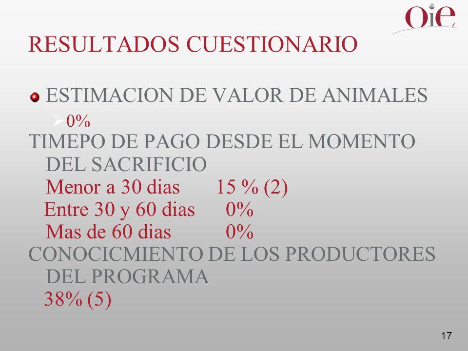 17 RESULTADOS CUESTIONARIO ESTIMACION DE VALOR DE ANIMALES 0% TIMEPO DE PAGO DESDE EL MOMENTO DEL SACRIFICIO Menor a 30 dias 15 % (2) Entre 30 y 60 dias 0% Mas de 60 dias 0% CONOCICMIENTO DE LOS PRODUCTORES DEL PROGRAMA 38% (5)