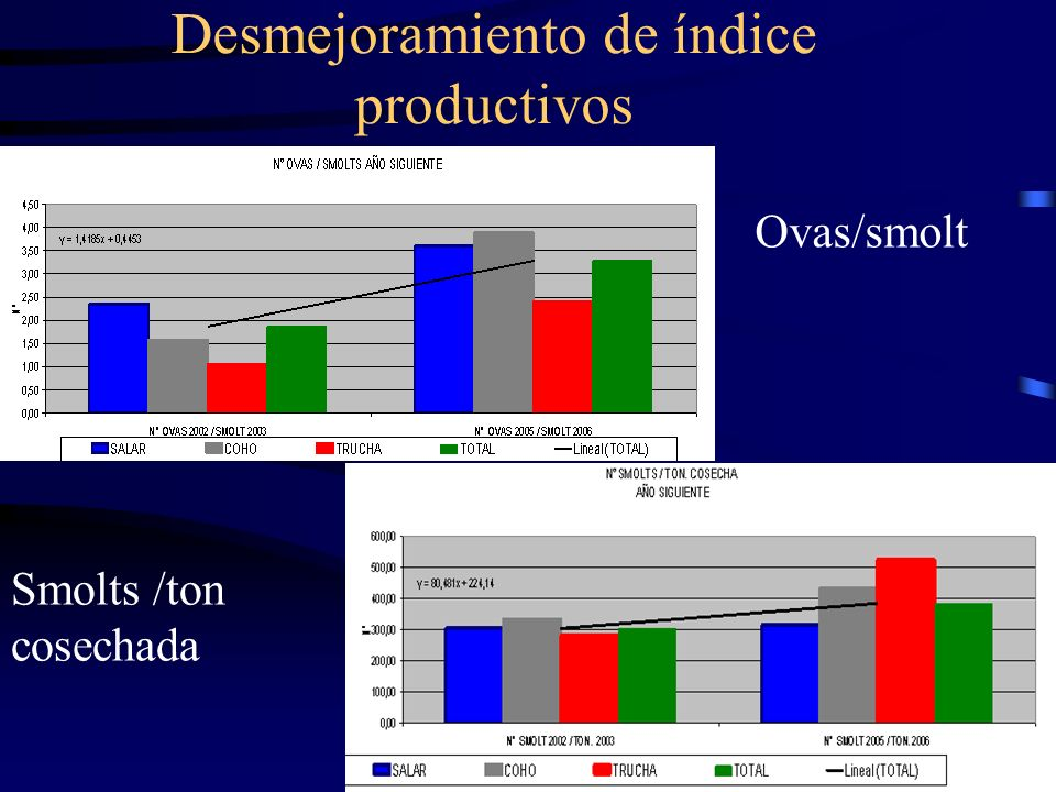 Desmejoramiento de índice productivos Ovas/smolt Smolts /ton cosechada