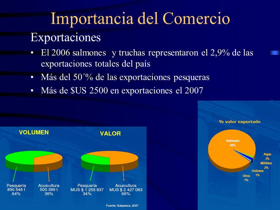 Importancia del Comercio Exportaciones El 2006 salmones y truchas representaron el 2,9% de las exportaciones totales del país Más del 50´% de las expo