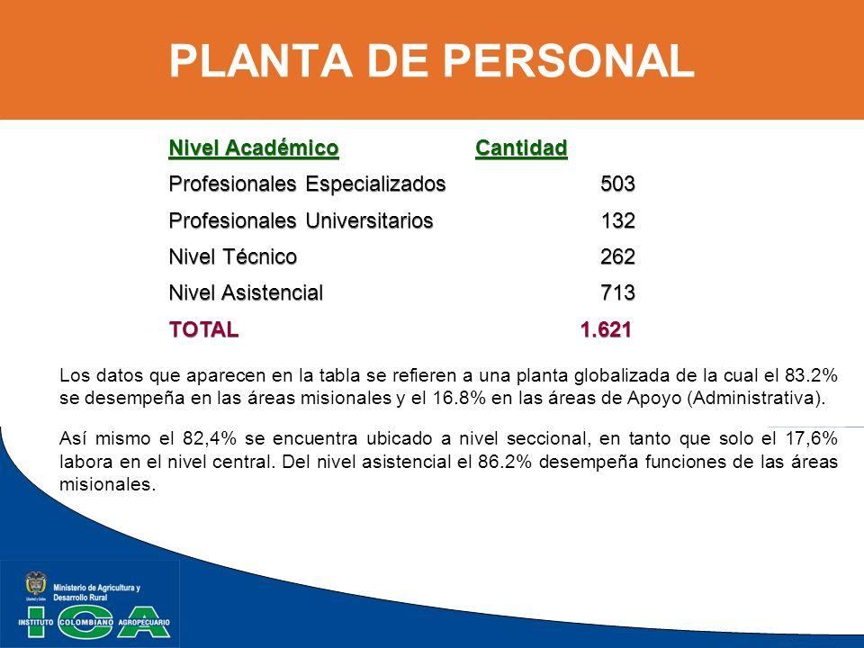 PLANTA DE PERSONAL Nivel Académico Cantidad Profesionales Especializados 503 Profesionales Universitarios 132 Nivel Técnico262 Nivel Asistencial713 TO