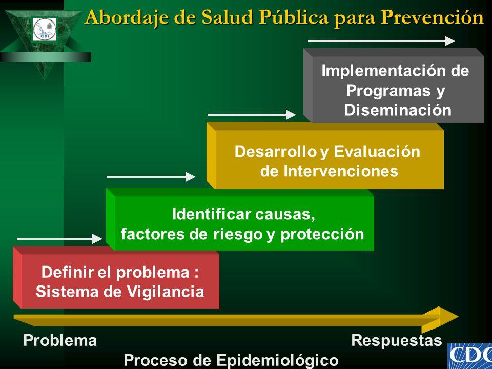 Abordaje de Salud Pública para Prevención Definir el problema : Sistema de Vigilancia Identificar causas, factores de riesgo y protección Desarrollo y