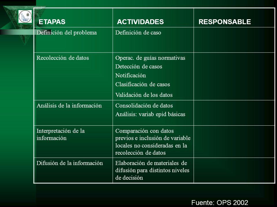 ETAPAS ACTIVIDADES RESPONSABLE Definición del problemaDefinición de caso Recolección de datosOperac. de guías normativas Detección de casos Notificaci