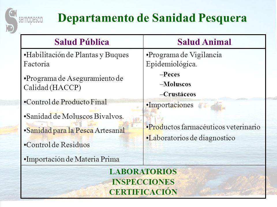 Departamento de Sanidad Pesquera Salud AnimalSalud Pública LABORATORIOS INSPECCIONES CERTIFICACIÓN Programa de Vigilancia Epidemiológica.