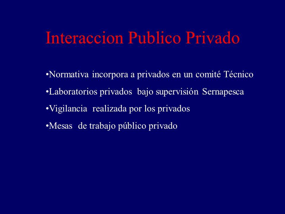 Interaccion Publico Privado Normativa incorpora a privados en un comité Técnico Laboratorios privados bajo supervisión Sernapesca Vigilancia realizada por los privados Mesas de trabajo público privado