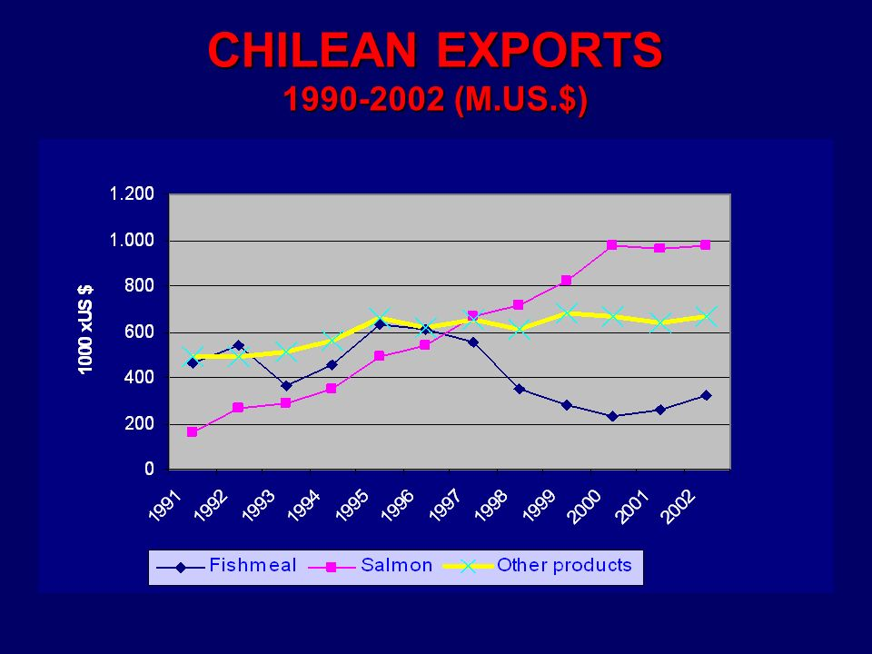 CHILEAN EXPORTS 1990-2002 (M.US.$)