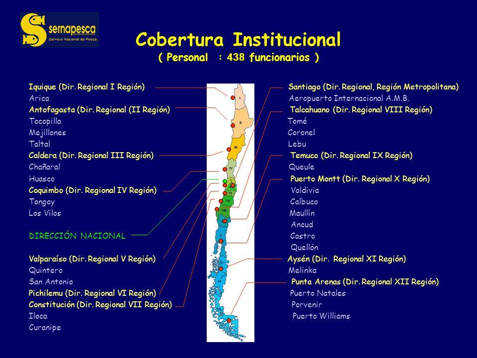 438 Cobertura Institucional ( Personal : 438 funcionarios ) Iquique (Dir.