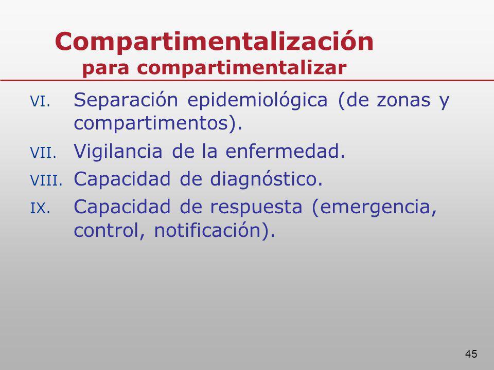 45 VI. Separación epidemiológica (de zonas y compartimentos). VII. Vigilancia de la enfermedad. VIII. Capacidad de diagnóstico. IX. Capacidad de respu