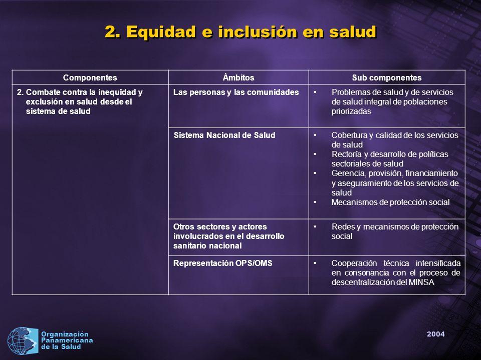 2004 Organización Panamericana de la Salud ComponentesÁmbitosSub componentes 2.