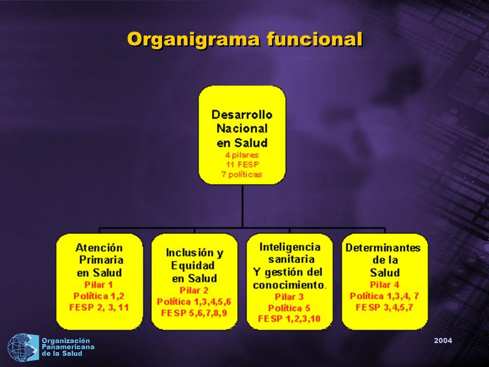 2004 Organización Panamericana de la Salud Organigrama funcional